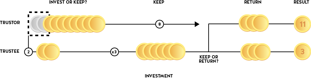 Coins visualisation