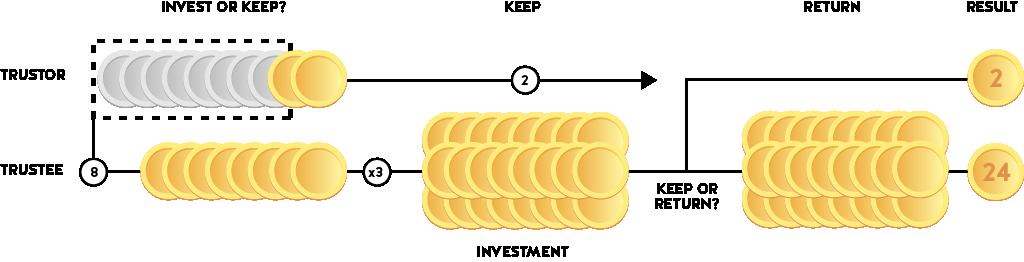 Pair three coins visualisation